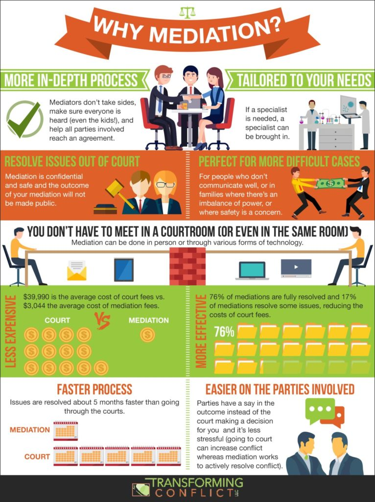 Why Mediation infographic